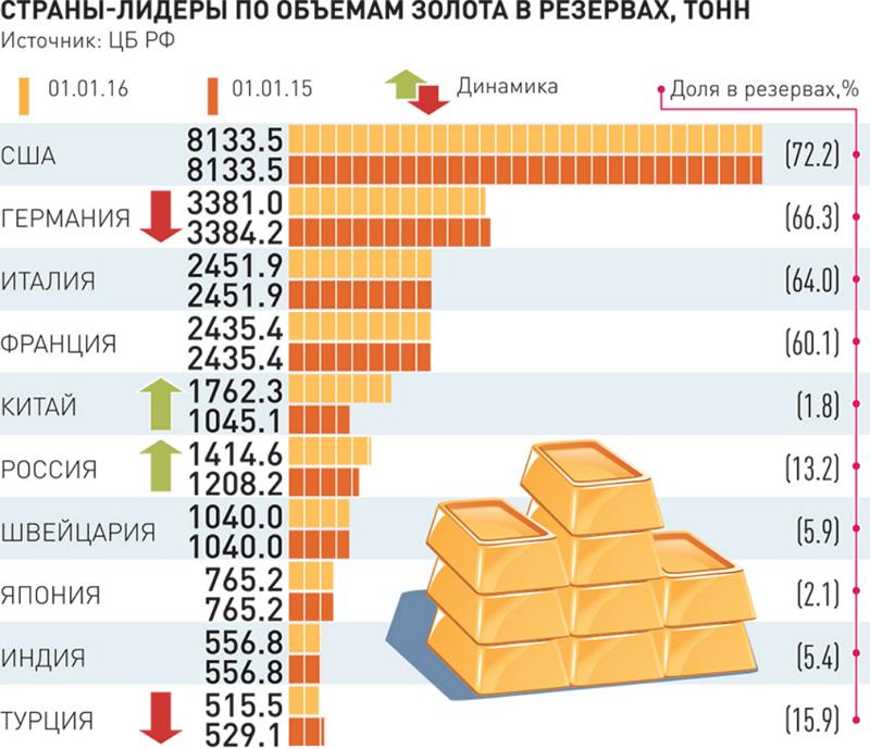 Цены на золото могут измениться