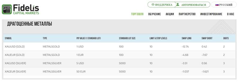 Fidelis Capital Markets-сайт