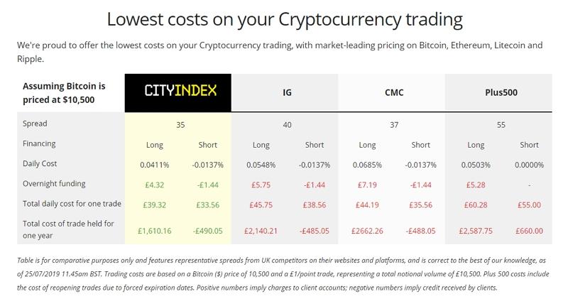 City Index-сайт2